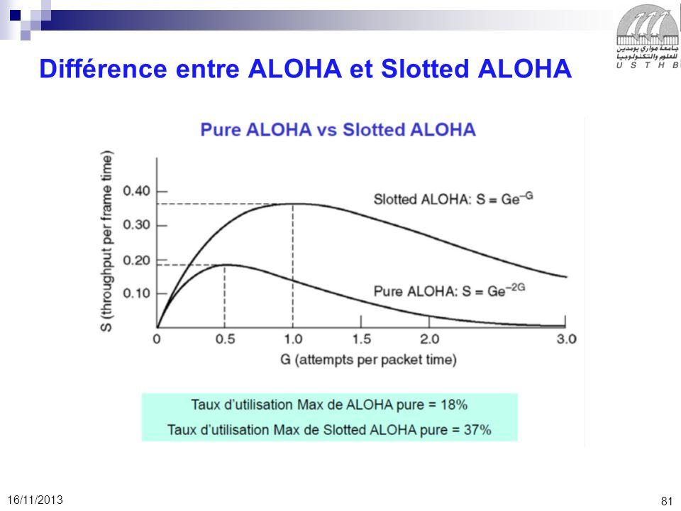 81 16/11/2013 Différence entre ALOHA et Slotted ALOHA