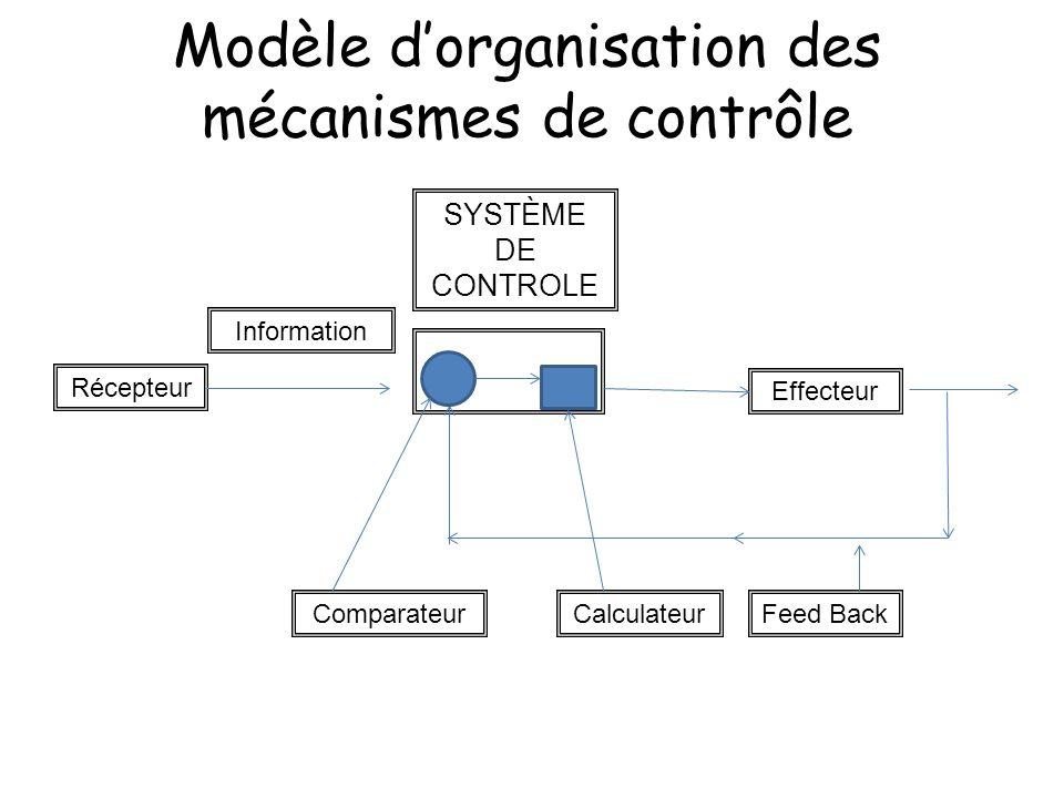 INTRODUCTION : Le bon fonctionnement de toutes les fonctions composant lorganisme nécessite lexistence de système assurant le contrôle dun certain nombre de paramètres.