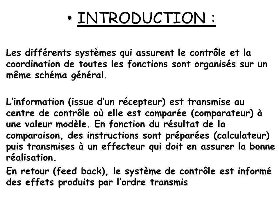 Modèle dorganisation des mécanismes de contrôle SYSTÈME DE CONTROLE Feed Back Récepteur Effecteur Information ComparateurCalculateur