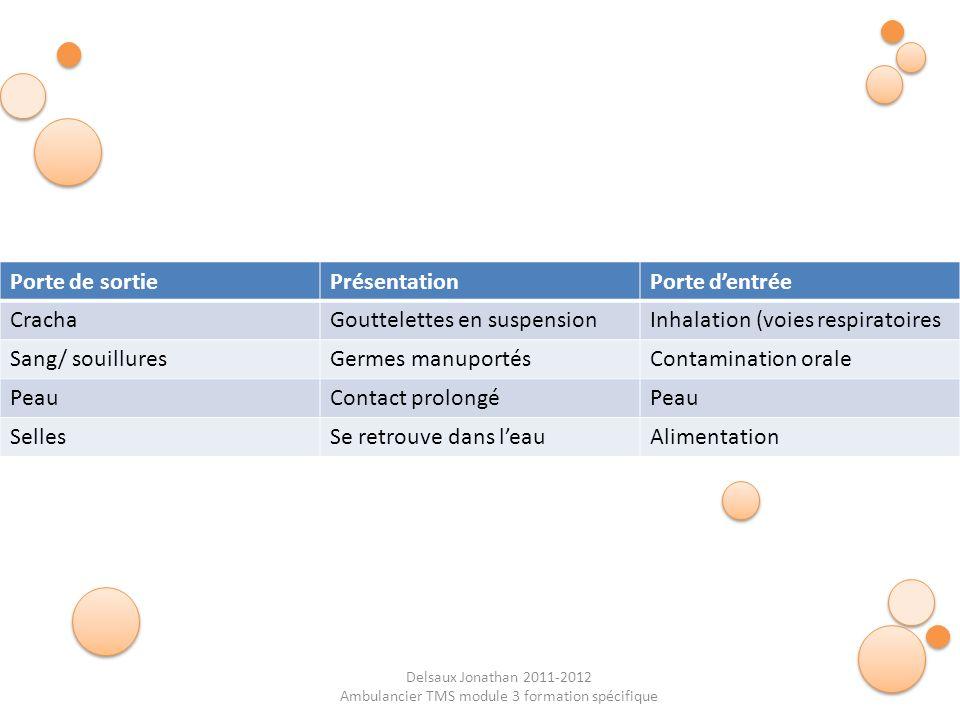 Delsaux Jonathan 2011-2012 Ambulancier TMS module 3 formation spécifique Porte de sortiePrésentationPorte dentrée CrachaGouttelettes en suspensionInha