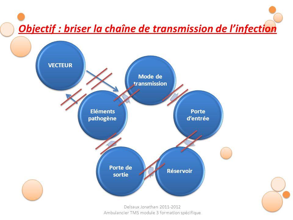 Delsaux Jonathan 2011-2012 Ambulancier TMS module 3 formation spécifique Mode de transmission Porte dentrée Réservoir Porte de sortie Eléments pathogè