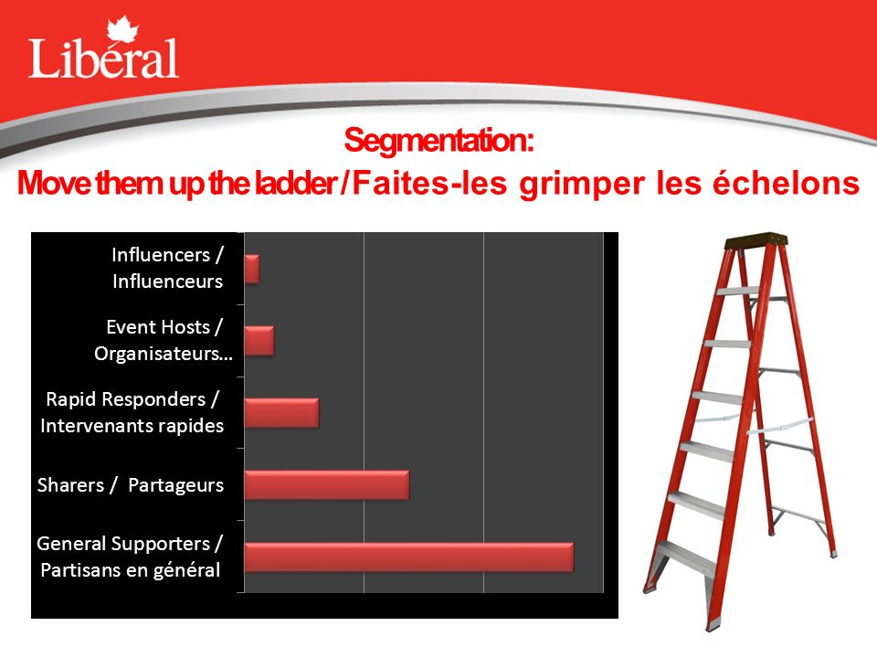 Segmentation: Move them up the ladder / Faites-les grimper les échelons