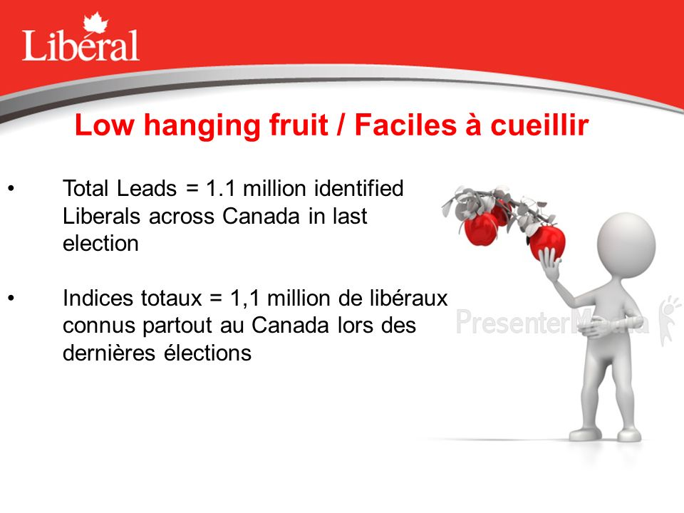 Low hanging fruit / Faciles à cueillir Total Leads = 1.1 million identified Liberals across Canada in last election Indices totaux = 1,1 million de libéraux connus partout au Canada lors des dernières élections