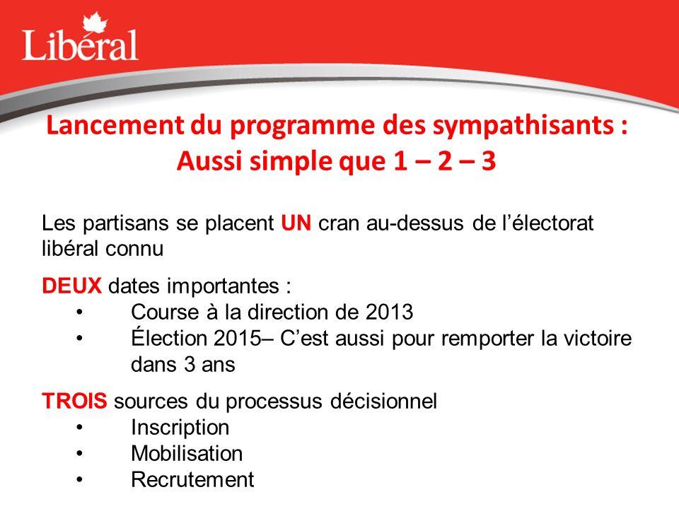 The funnel effect / Leffet entonnoir Easy Access at the Front End // Accès facile au début Credential Verification // Vérification didentité