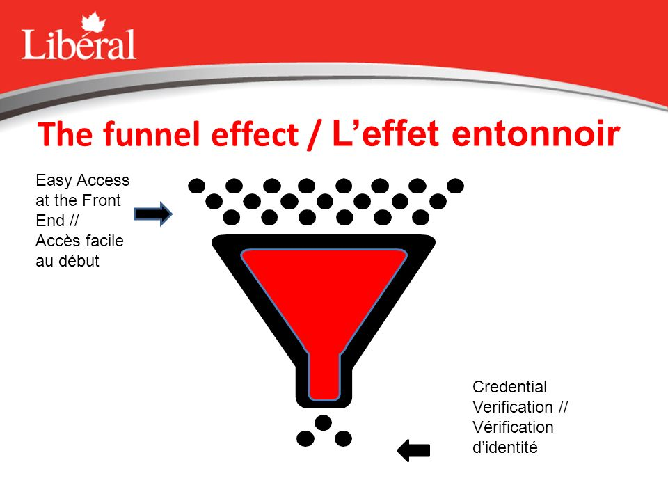 The funnel effect / Leffet entonnoir Easy Access at the Front End // Accès facile au début Credential Verification // Vérification didentité