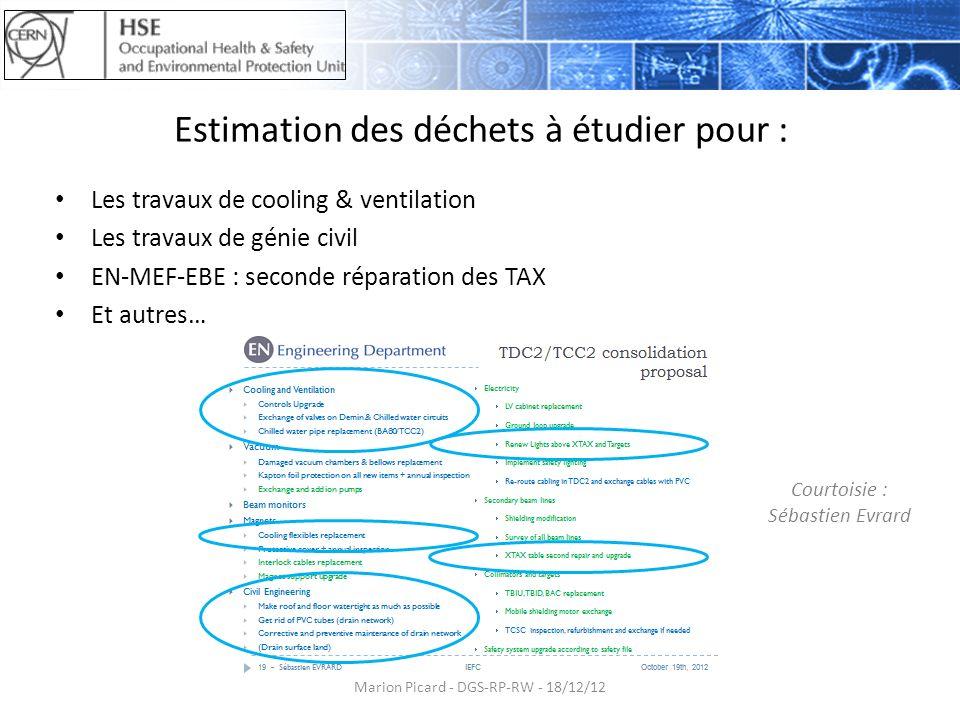 Estimation des déchets à étudier pour : Les travaux de cooling & ventilation Les travaux de génie civil EN-MEF-EBE : seconde réparation des TAX Et aut