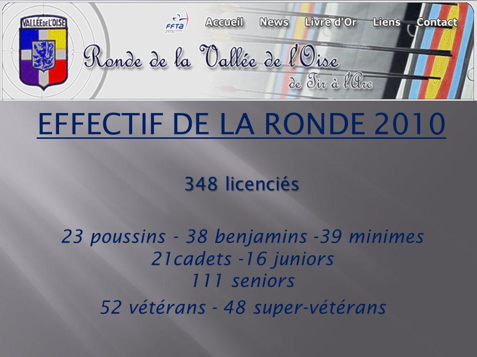 EFFECTIF DE LA RONDE 2010 348 licenciés 23 poussins - 38 benjamins -39 minimes 21cadets -16 juniors 111 seniors 52 vétérans - 48 super-vétérans