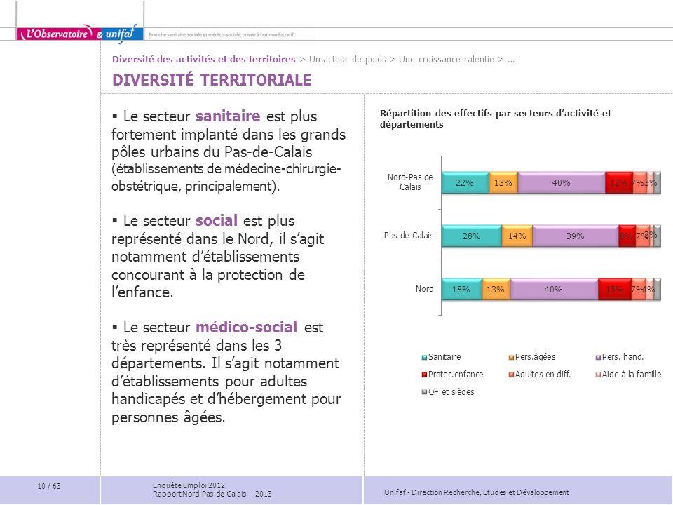 Unifaf - Direction Recherche, Etudes et Développement Enquête Emploi 2012 Rapport Nord-Pas-de-Calais – 2013 Le secteur sanitaire est plus fortement im