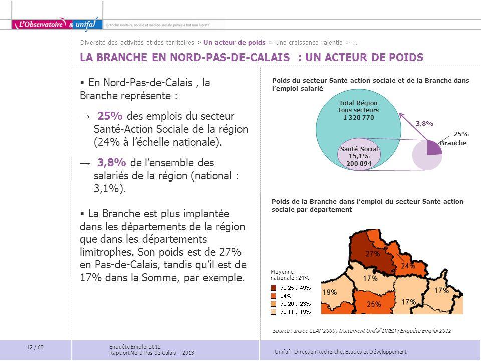 Unifaf - Direction Recherche, Etudes et Développement Enquête Emploi 2012 Rapport Nord-Pas-de-Calais – 2013 Poids du secteur Santé action sociale et d