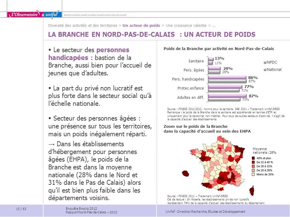 Unifaf - Direction Recherche, Etudes et Développement Enquête Emploi 2012 Rapport Nord-Pas-de-Calais – 2013 Poids de la Branche par activité en Nord-P