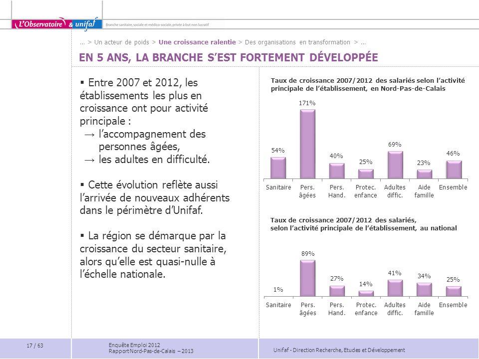 Unifaf - Direction Recherche, Etudes et Développement Enquête Emploi 2012 Rapport Nord-Pas-de-Calais – 2013 EN 5 ANS, LA BRANCHE SEST FORTEMENT DÉVELO