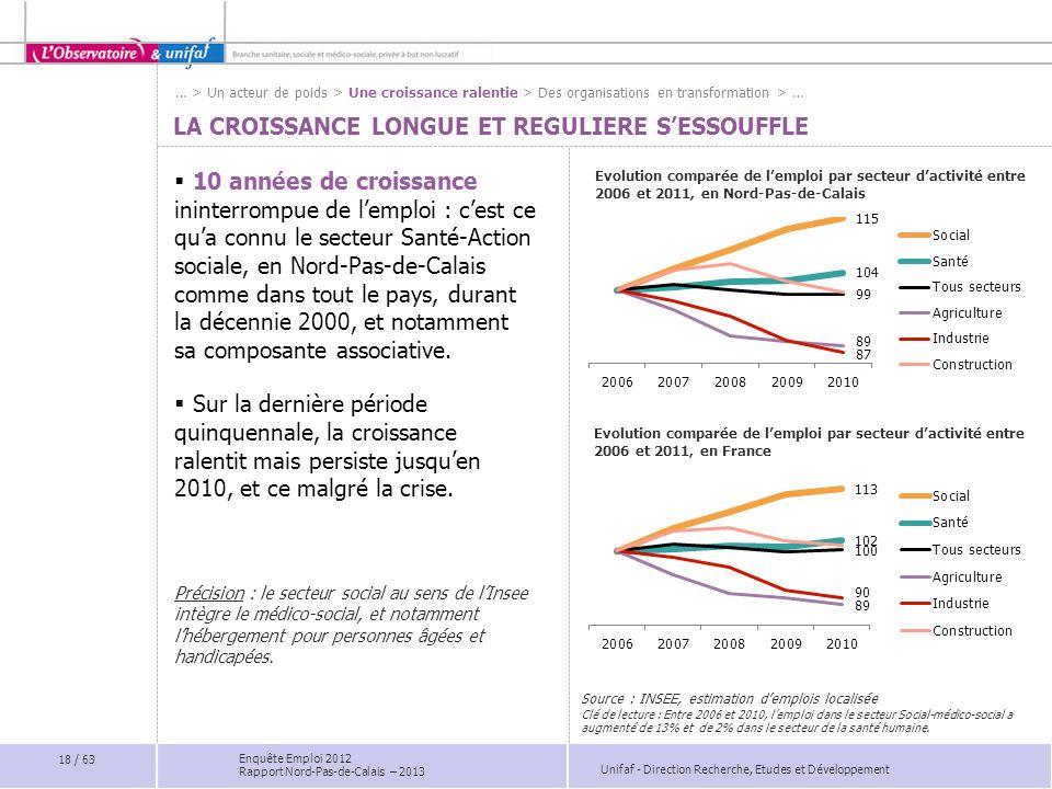 Unifaf - Direction Recherche, Etudes et Développement Enquête Emploi 2012 Rapport Nord-Pas-de-Calais – 2013 LA CROISSANCE LONGUE ET REGULIERE SESSOUFF