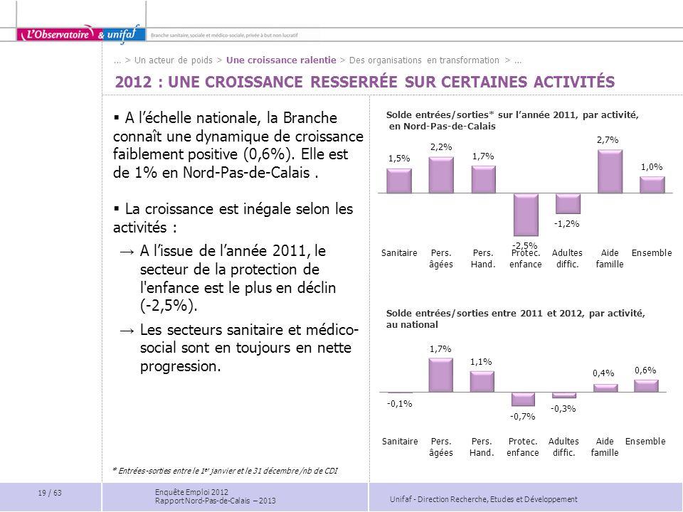 Unifaf - Direction Recherche, Etudes et Développement Enquête Emploi 2012 Rapport Nord-Pas-de-Calais – 2013 2012 : UNE CROISSANCE RESSERRÉE SUR CERTAI