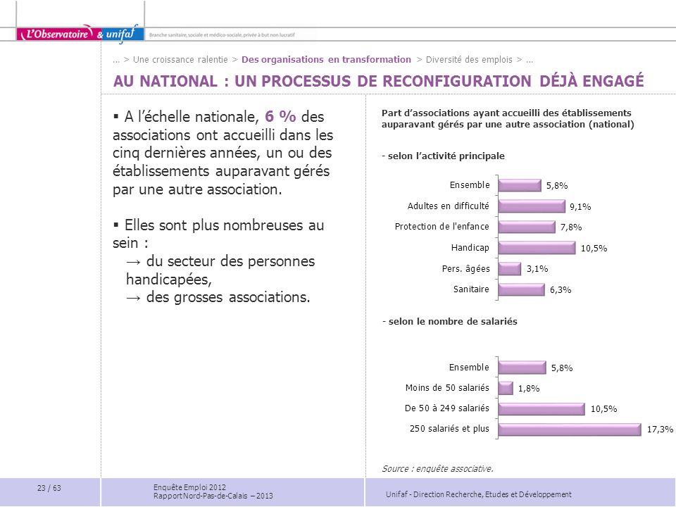 Unifaf - Direction Recherche, Etudes et Développement Enquête Emploi 2012 Rapport Nord-Pas-de-Calais – 2013 AU NATIONAL : UN PROCESSUS DE RECONFIGURAT