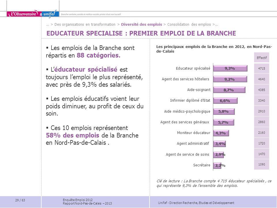 Unifaf - Direction Recherche, Etudes et Développement Enquête Emploi 2012 Rapport Nord-Pas-de-Calais – 2013 Les principaux emplois de la Branche en 20