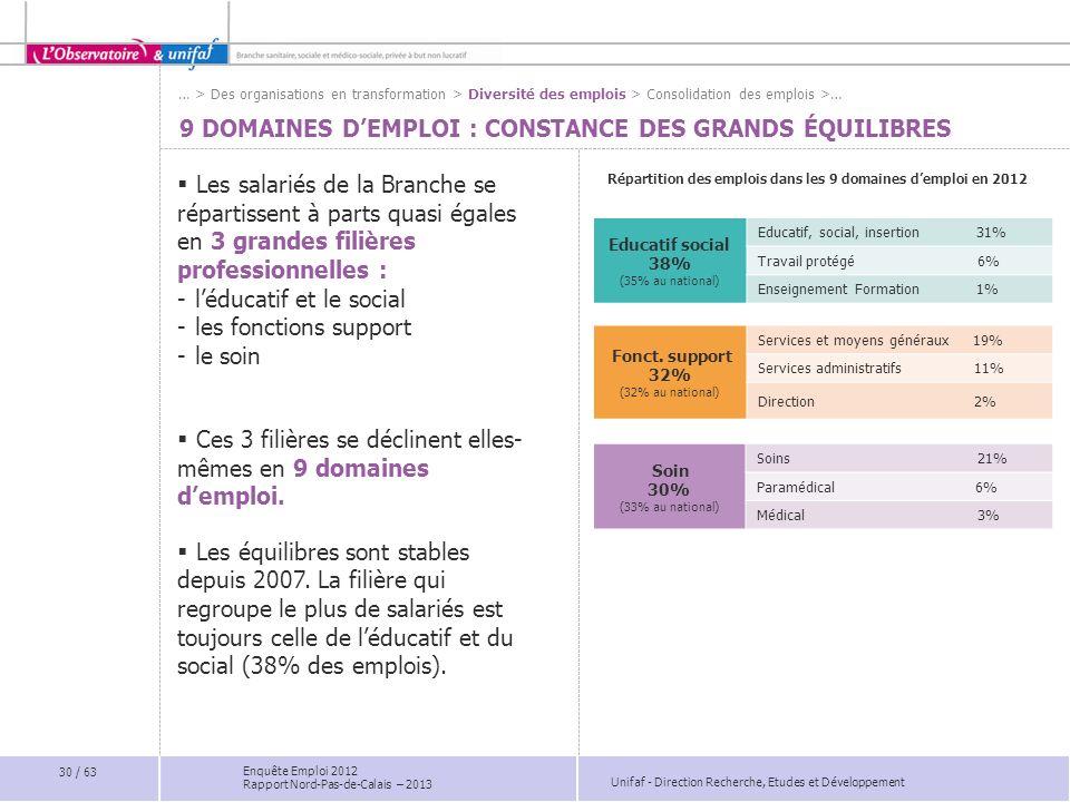 Unifaf - Direction Recherche, Etudes et Développement Enquête Emploi 2012 Rapport Nord-Pas-de-Calais – 2013 9 DOMAINES DEMPLOI : CONSTANCE DES GRANDS