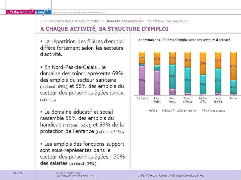 Unifaf - Direction Recherche, Etudes et Développement Enquête Emploi 2012 Rapport Nord-Pas-de-Calais – 2013 A CHAQUE ACTIVITÉ, SA STRUCTURE DEMPLOI La