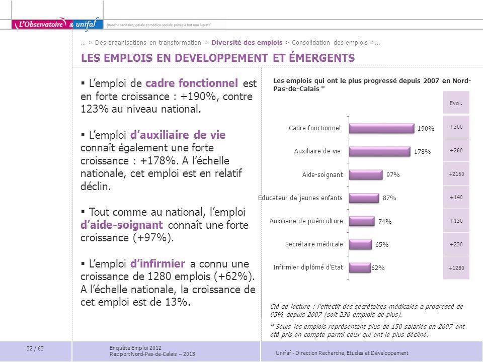 Unifaf - Direction Recherche, Etudes et Développement Enquête Emploi 2012 Rapport Nord-Pas-de-Calais – 2013 LES EMPLOIS EN DEVELOPPEMENT ET ÉMERGENTS