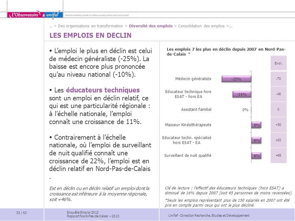 Unifaf - Direction Recherche, Etudes et Développement Enquête Emploi 2012 Rapport Nord-Pas-de-Calais – 2013 LES EMPLOIS EN DECLIN Lemploi le plus en d