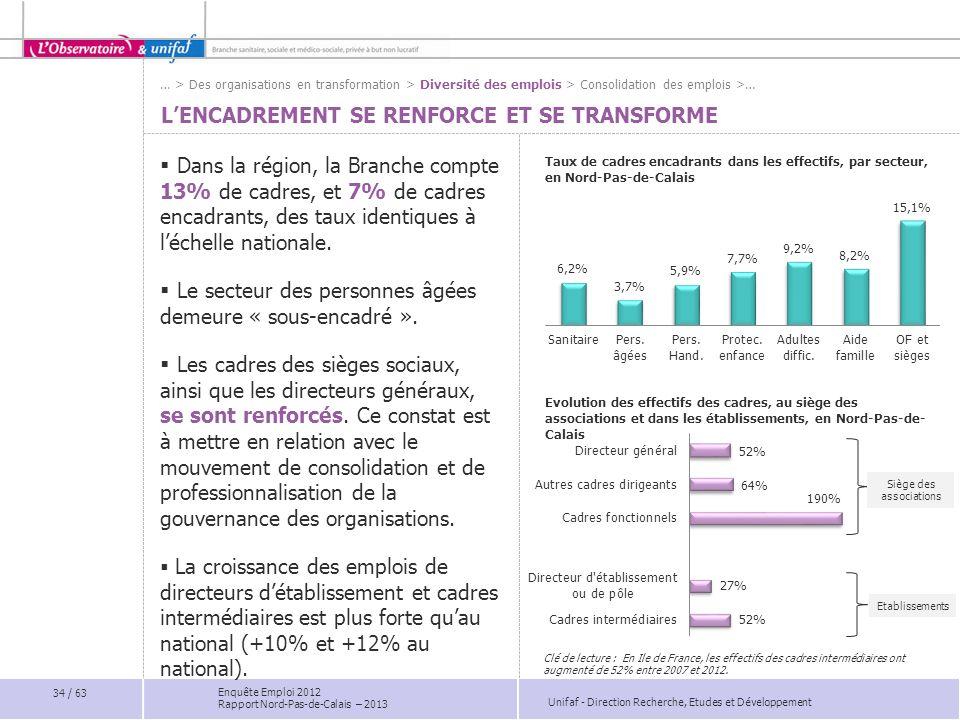 Unifaf - Direction Recherche, Etudes et Développement Enquête Emploi 2012 Rapport Nord-Pas-de-Calais – 2013 LENCADREMENT SE RENFORCE ET SE TRANSFORME