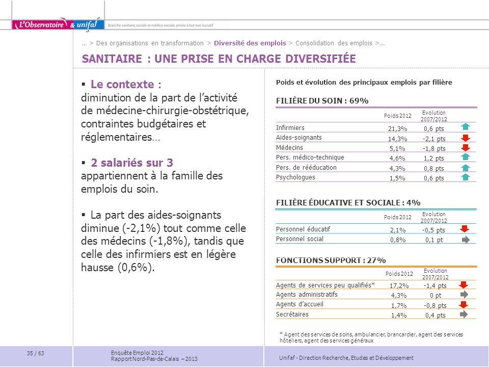 Unifaf - Direction Recherche, Etudes et Développement Enquête Emploi 2012 Rapport Nord-Pas-de-Calais – 2013 Poids 2012 Evolution 2007/2012 Agents de s