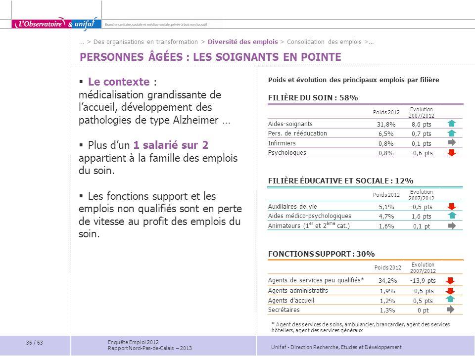 Unifaf - Direction Recherche, Etudes et Développement Enquête Emploi 2012 Rapport Nord-Pas-de-Calais – 2013 PERSONNES ÂGÉES : LES SOIGNANTS EN POINTE