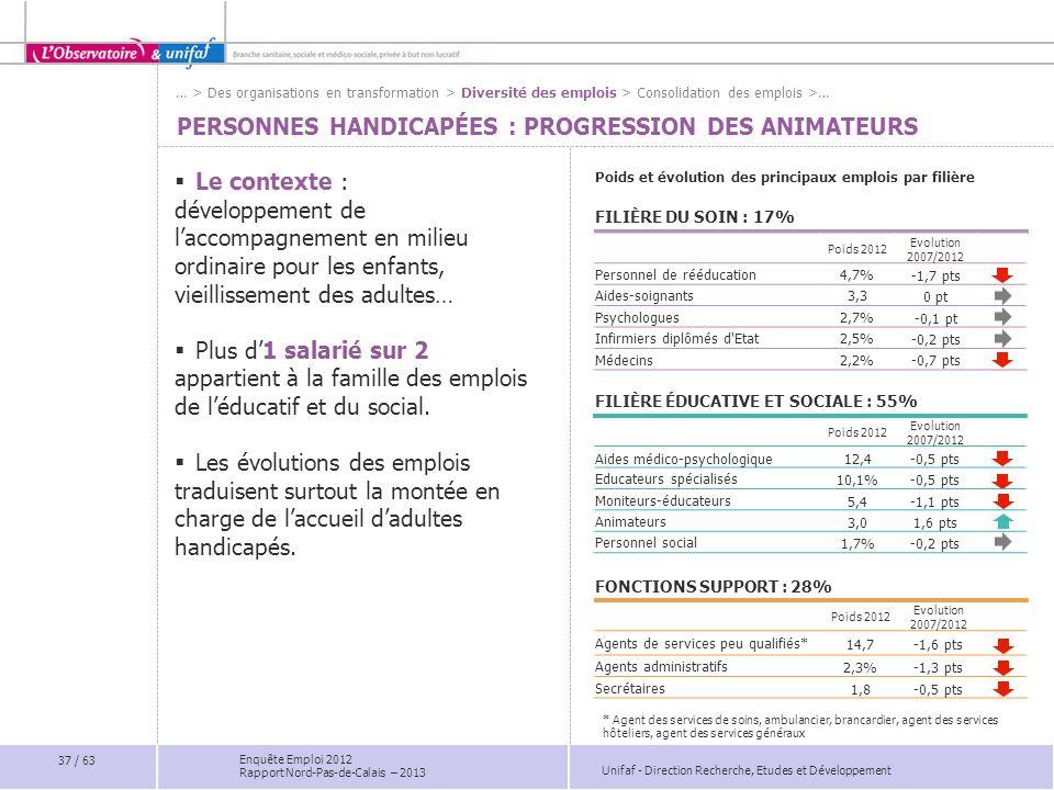 Unifaf - Direction Recherche, Etudes et Développement Enquête Emploi 2012 Rapport Nord-Pas-de-Calais – 2013 Poids 2012 Evolution 2007/2012 Aides médic