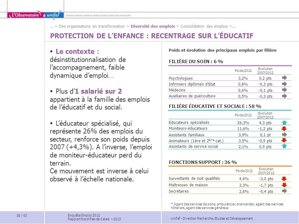 Unifaf - Direction Recherche, Etudes et Développement Enquête Emploi 2012 Rapport Nord-Pas-de-Calais – 2013 Poids 2012 Evolution 2007/2012 Psychologue