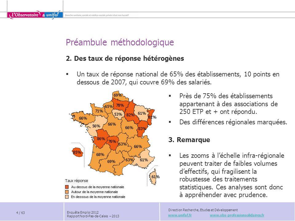Unifaf - Direction Recherche, Etudes et Développement Enquête Emploi 2012 Rapport Nord-Pas-de-Calais – 2013 Poids 2012 Evolution 2007/2012 Agents de services peu qualifiés*17,2%-1,4 pts Agents administratifs 4,3%0 pt Agents daccueil 1,7%-0,8 pts Secrétaires 1,4%0,4 pts SANITAIRE : UNE PRISE EN CHARGE DIVERSIFIÉE FILIÈRE DU SOIN : 69% Poids et évolution des principaux emplois par filière * Agent des services de soins, ambulancier, brancardier, agent des services hôteliers, agent des services généraux … > Des organisations en transformation > Diversité des emplois > Consolidation des emplois >… FILIÈRE ÉDUCATIVE ET SOCIALE : 4% FONCTIONS SUPPORT : 27% Le contexte : diminution de la part de lactivité de médecine-chirurgie-obstétrique, contraintes budgétaires et réglementaires… 2 salariés sur 3 appartiennent à la famille des emplois du soin.