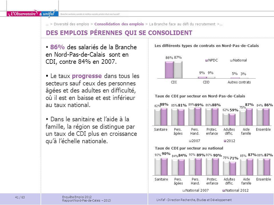 Unifaf - Direction Recherche, Etudes et Développement Enquête Emploi 2012 Rapport Nord-Pas-de-Calais – 2013 DES EMPLOIS PÉRENNES QUI SE CONSOLIDENT 86