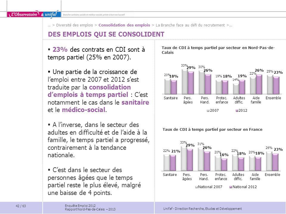 Unifaf - Direction Recherche, Etudes et Développement Enquête Emploi 2012 Rapport Nord-Pas-de-Calais – 2013 DES EMPLOIS QUI SE CONSOLIDENT 23% des con