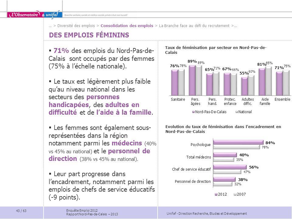 Unifaf - Direction Recherche, Etudes et Développement Enquête Emploi 2012 Rapport Nord-Pas-de-Calais – 2013 DES EMPLOIS FÉMININS 71% des emplois du No