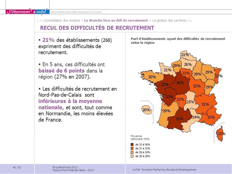 Unifaf - Direction Recherche, Etudes et Développement Enquête Emploi 2012 Rapport Nord-Pas-de-Calais – 2013 RECUL DES DIFFICULTÉS DE RECRUTEMENT Part