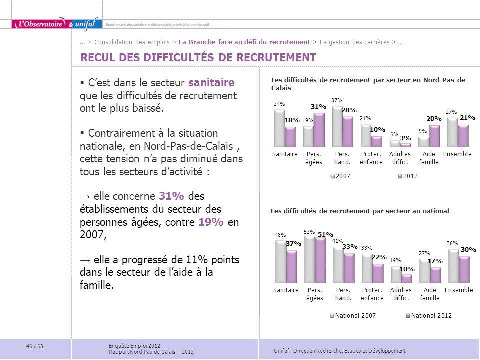 Unifaf - Direction Recherche, Etudes et Développement Enquête Emploi 2012 Rapport Nord-Pas-de-Calais – 2013 RECUL DES DIFFICULTÉS DE RECRUTEMENT Les d
