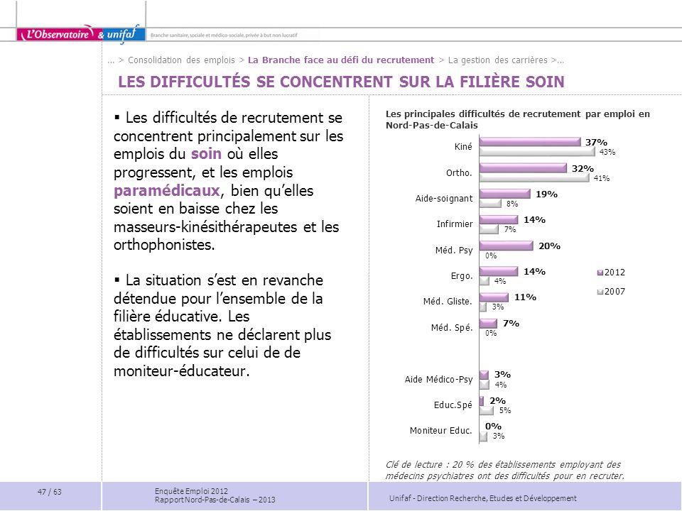 Unifaf - Direction Recherche, Etudes et Développement Enquête Emploi 2012 Rapport Nord-Pas-de-Calais – 2013 LES DIFFICULTÉS SE CONCENTRENT SUR LA FILI