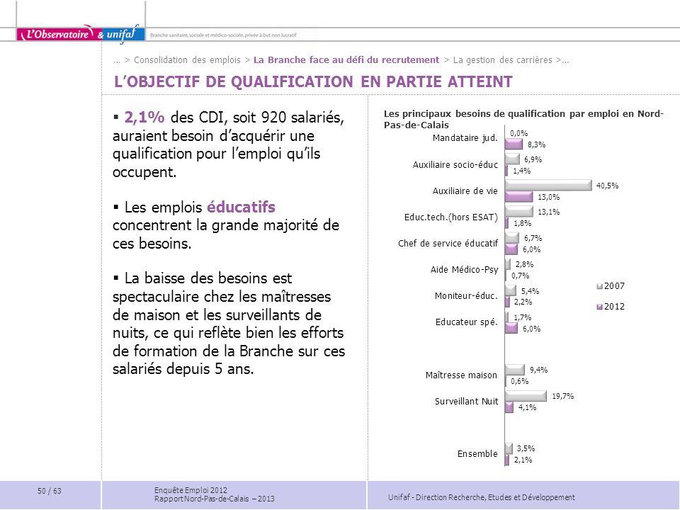 Unifaf - Direction Recherche, Etudes et Développement Enquête Emploi 2012 Rapport Nord-Pas-de-Calais – 2013 LOBJECTIF DE QUALIFICATION EN PARTIE ATTEI
