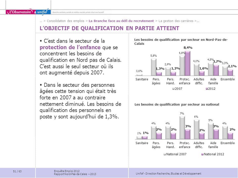 Unifaf - Direction Recherche, Etudes et Développement Enquête Emploi 2012 Rapport Nord-Pas-de-Calais – 2013 Les besoins de qualification par secteur e