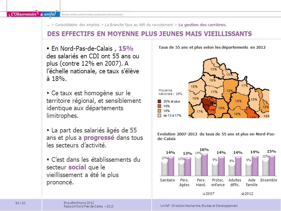 Unifaf - Direction Recherche, Etudes et Développement Enquête Emploi 2012 Rapport Nord-Pas-de-Calais – 2013 DES EFFECTIFS EN MOYENNE PLUS JEUNES MAIS