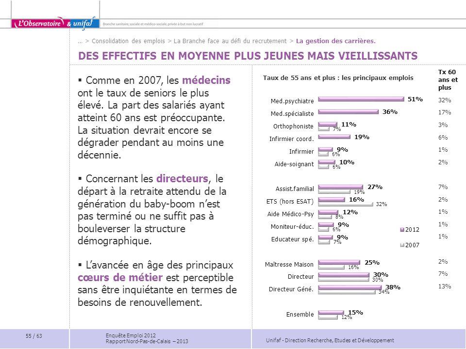 Unifaf - Direction Recherche, Etudes et Développement Enquête Emploi 2012 Rapport Nord-Pas-de-Calais – 2013 Tx 60 ans et plus 32% 17% 3% 6% 1% 2% 7% 2