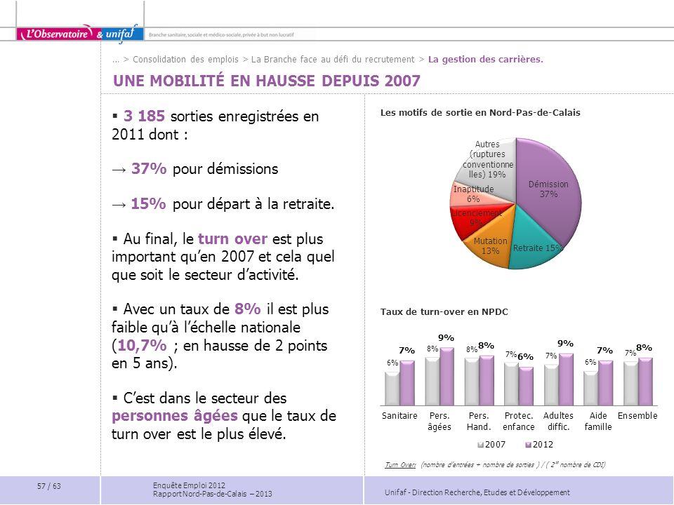 Unifaf - Direction Recherche, Etudes et Développement Enquête Emploi 2012 Rapport Nord-Pas-de-Calais – 2013 UNE MOBILITÉ EN HAUSSE DEPUIS 2007 Les mot