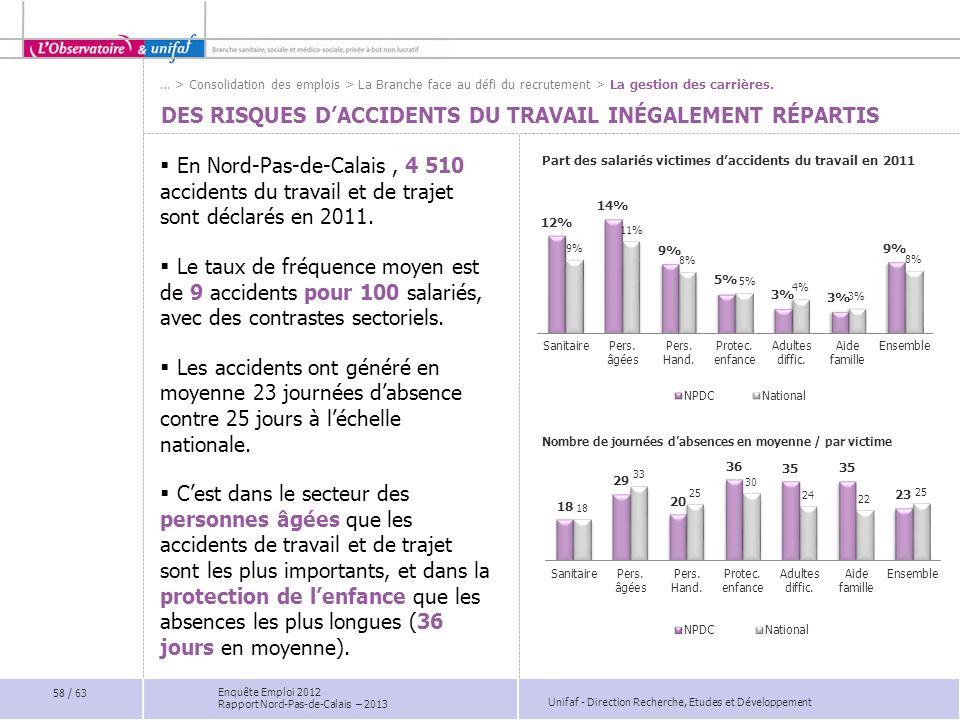 Unifaf - Direction Recherche, Etudes et Développement Enquête Emploi 2012 Rapport Nord-Pas-de-Calais – 2013 DES RISQUES DACCIDENTS DU TRAVAIL INÉGALEM