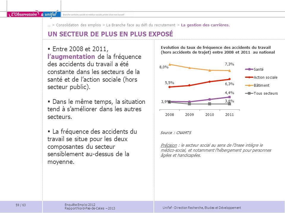 Unifaf - Direction Recherche, Etudes et Développement Enquête Emploi 2012 Rapport Nord-Pas-de-Calais – 2013 UN SECTEUR DE PLUS EN PLUS EXPOSÉ Evolutio