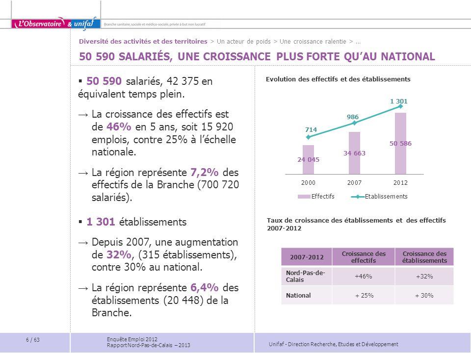 Unifaf - Direction Recherche, Etudes et Développement Enquête Emploi 2012 Rapport Nord-Pas-de-Calais – 2013 Poids 2012 Evolution 2007/2012 Aides médico-psychologique12,4-0,5 pts Educateurs spécialisés10,1%-0,5 pts Moniteurs-éducateurs5,4-1,1 pts Animateurs3,01,6 pts Personnel social1,7%-0,2 pts Poids 2012 Evolution 2007/2012 Agents de services peu qualifiés*14,7-1,6 pts Agents administratifs2,3%-1,3 pts Secrétaires1,8-0,5 pts PERSONNES HANDICAPÉES : PROGRESSION DES ANIMATEURS FILIÈRE DU SOIN : 17% Poids et évolution des principaux emplois par filière * Agent des services de soins, ambulancier, brancardier, agent des services hôteliers, agent des services généraux … > Des organisations en transformation > Diversité des emplois > Consolidation des emplois >… FILIÈRE ÉDUCATIVE ET SOCIALE : 55% FONCTIONS SUPPORT : 28% Poids 2012 Evolution 2007/2012 Personnel de rééducation4,7%-1,7 pts Aides-soignants3,30 pt Psychologues2,7%-0,1 pt Infirmiers diplômés d Etat2,5%-0,2 pts Médecins2,2%-0,7 pts Le contexte : développement de laccompagnement en milieu ordinaire pour les enfants, vieillissement des adultes… Plus d1 salarié sur 2 appartient à la famille des emplois de léducatif et du social.