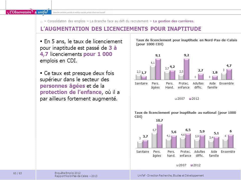 Unifaf - Direction Recherche, Etudes et Développement Enquête Emploi 2012 Rapport Nord-Pas-de-Calais – 2013 LAUGMENTATION DES LICENCIEMENTS POUR INAPT