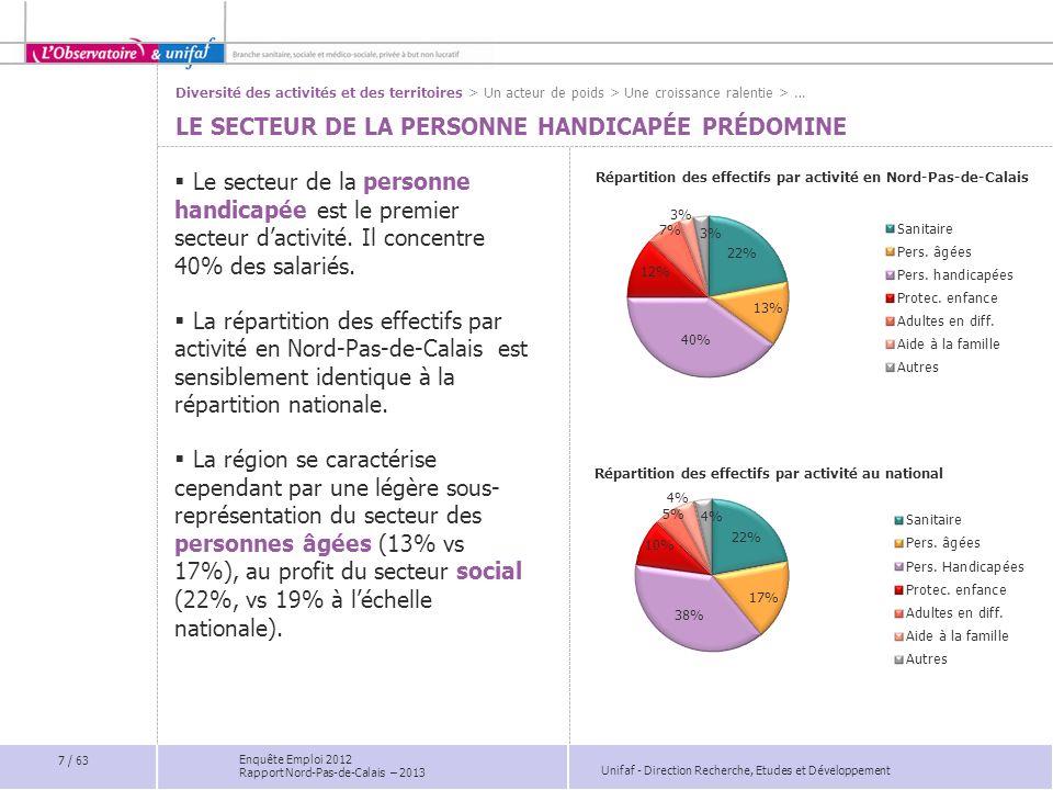 Unifaf - Direction Recherche, Etudes et Développement Enquête Emploi 2012 Rapport Nord-Pas-de-Calais – 2013 Poids 2012 Evolution 2007/2012 Psychologues3,2%0,2 pts Infirmiers diplômés d Etat0,8%-0,3 pts Médecins0,6%-0,1 pts Auxiliaires de puériculture0,5%-0,3 pts Poids 2012 Evolution 2007/2012 Surveillants de nuit qualifiés4,4%-3,0 pts Maîtresses de maison3,3%-1,7 pts Secrétaires2,6%-0,4 pts PROTECTION DE LENFANCE : RECENTRAGE SUR LÉDUCATIF FILIÈRE DU SOIN : 6 % Poids et évolution des principaux emplois par filière * Agent des services de soins, ambulancier, brancardier, agent des services hôteliers, agent des services généraux … > Des organisations en transformation > Diversité des emplois > Consolidation des emplois >… FILIÈRE ÉDUCATIVE ET SOCIALE : 58 % FONCTIONS SUPPORT : 36 % Poids 2012 Evolution 2007/2012 Educateurs spécialisés26,3%4,3 pts Moniteurs-éducateurs11,6%-1,2 pts Assistants familiaux3,9%0,1 pt Animateurs (1ère et 2 ème cat.)3,5%-0,5 pts Assistants de service social2,1%0,9 pts Le contexte : désinstitutionnalisation de laccompagnement, faible dynamique demploi… Plus d1 salarié sur 2 appartient à la famille des emplois de léducatif et du social.