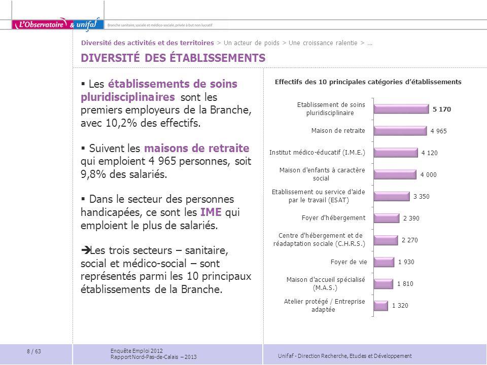 Unifaf - Direction Recherche, Etudes et Développement Enquête Emploi 2012 Rapport Nord-Pas-de-Calais – 2013 DES DIFFICULTÉS LIÉES À LA LOCALISATION DES ÉTABLISSEMENTS Part des établissements ayant des difficultés de recrutement dinfirmiers par département Les difficultés de recrutement dinfirmiers sont plus marquées dans le Nord (18%).