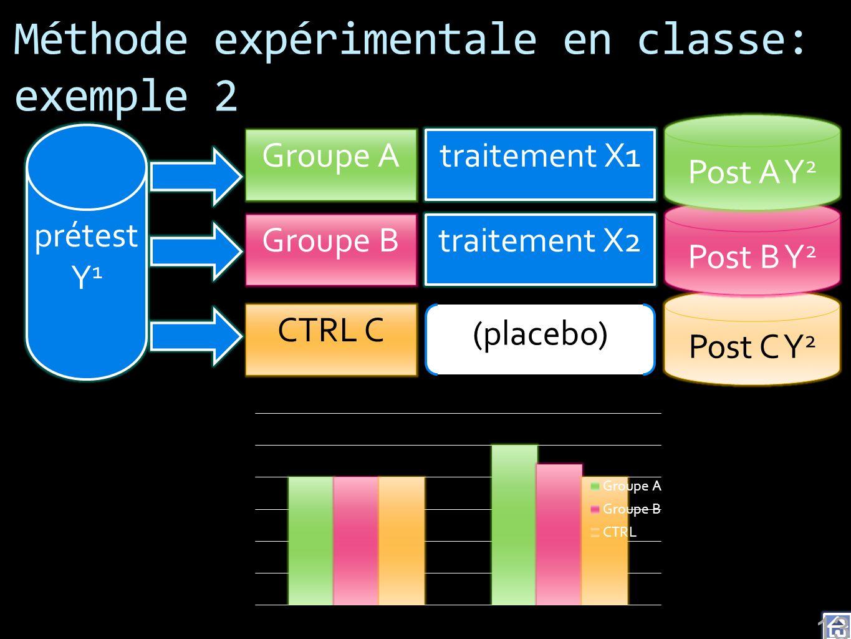 Méthode expérimentale en classe: exemple 2 prétest Y 1 traitement X1 (placebo) traitement X2 Groupe A CTRL C Groupe B Post C Y 2 Post B Y 2 Post A Y 2
