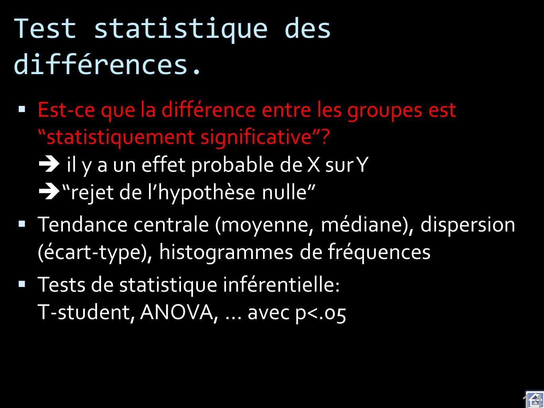 Test statistique des différences. Est-ce que la différence entre les groupes est statistiquement significative? il y a un effet probable de X sur Y re