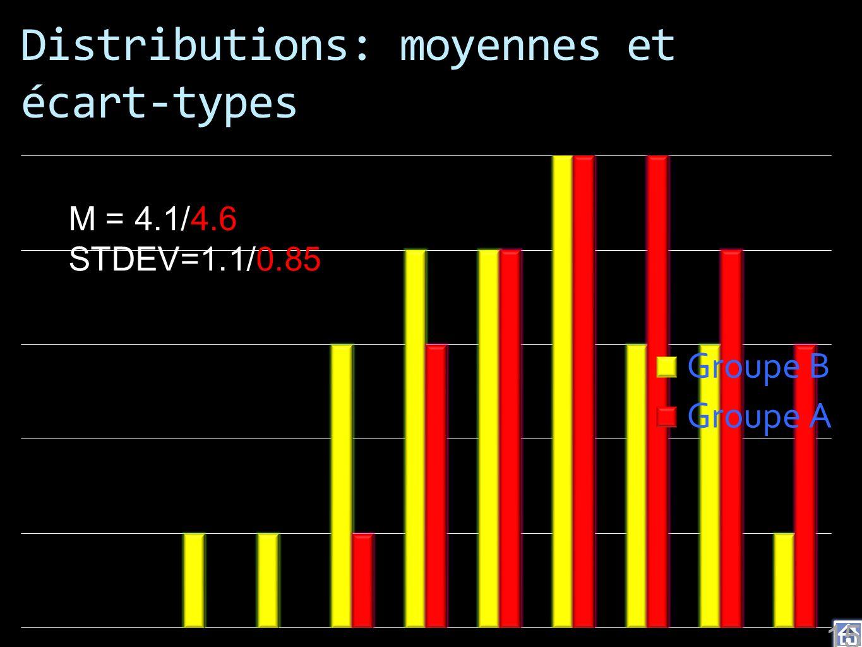 Distributions: moyennes et écart-types 15 M = 4.1/4.6 STDEV=1.1/0.85