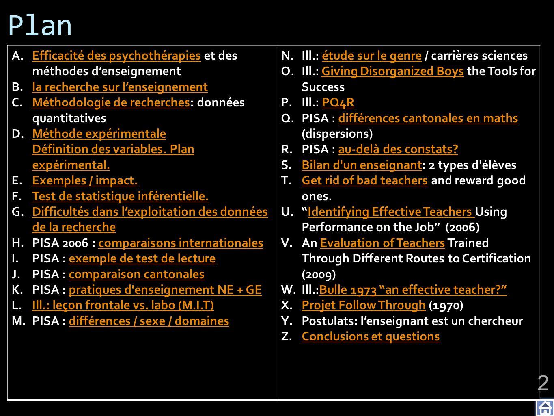 PISA : pratiques denseignement Il est difficile de mettre en évidence leffet des pratiques denseignement (en sciences), qui sont caractérisées dans PISA par quatre indices (part dinteractivité, fréquence des travaux pratiques, part de recherches personnelles, part dutilisation de modèles et dapplications).